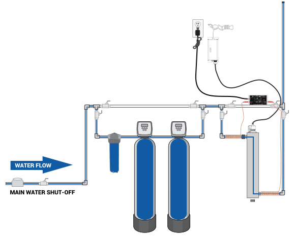 Clearly Clean Water Solution Installation Design 1