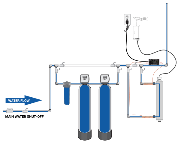 Clearly Clean Water Solution Installation Design 2